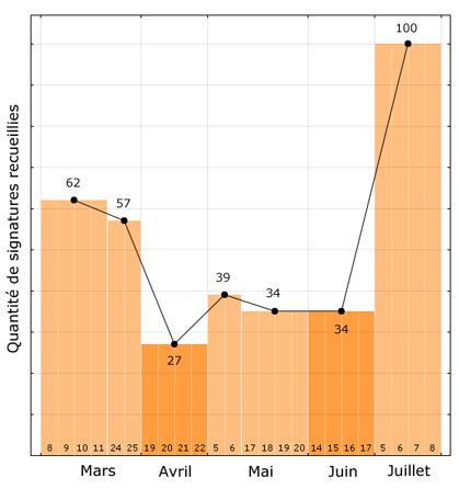 Graphe de la quantité de signatures recueillies par session plénière